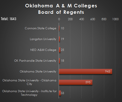 Oklahoma A&M Colleges