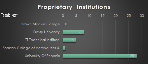 Proprietary Institutions